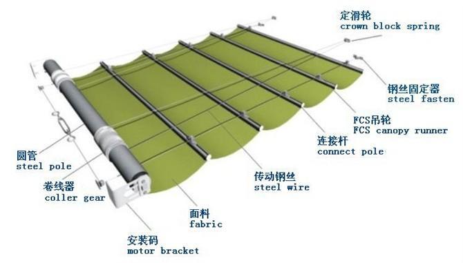 Fcs velux skylights roof skylight indoor electric roller for Electric motor for skylight