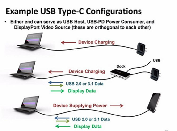 Usb 3.1 Type C To Hdmi Connector Cable For Macbook Air To 1080p Usb3.1 ...