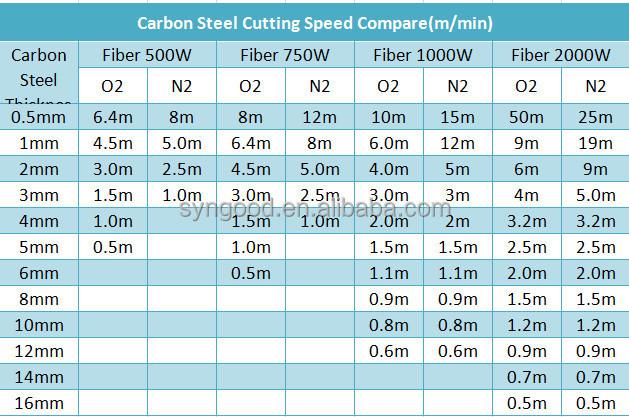 laser cutting machine price list