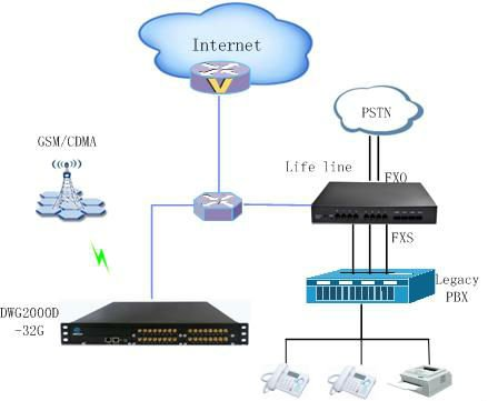GSM 32 Channels VoIP gateway for call termination and origination, support SIP, SMS, USSD, API