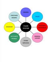 ERP Wholesale Distribution Software