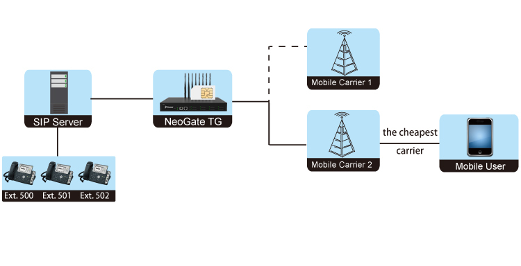 neogate tg cost saving solution