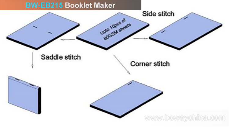 Paper sheets 26/6 loop staple 2 in 1 and Saddle side corner stitch 3 in 1 folding booklet maker