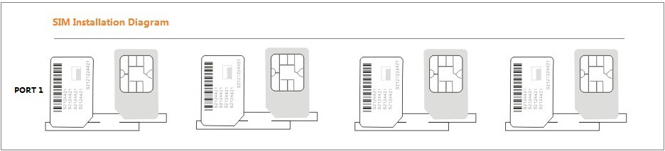 GSM Gateway 8 port with 64 SIMs with SIM rotation and Human behavior