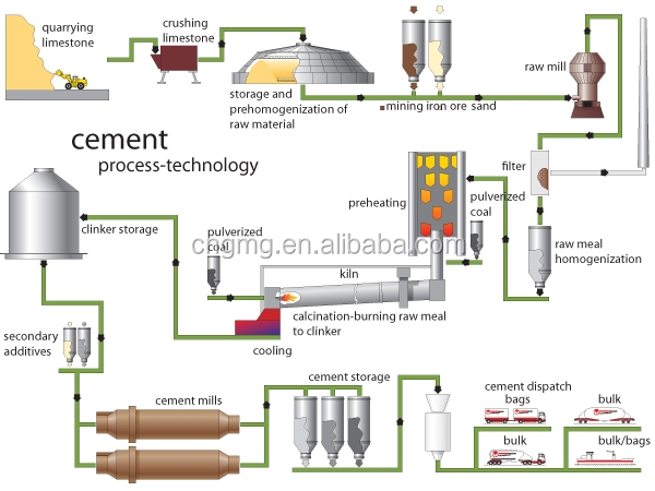 Portland Cement Kiln Production Process : Mini tpd cement plant machinery buy