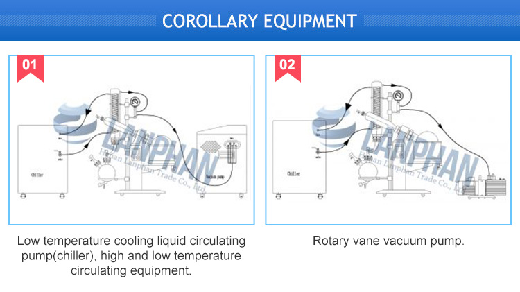 Rotovap Kit Rotary Evaporator Price in Pakistan