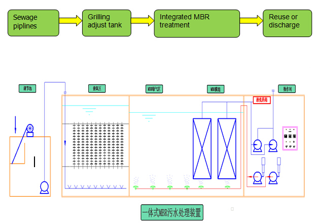 Integrated MBR Sewage treatment