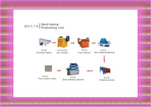 2012 Hot Sale Aggregate Sand making line/Sand production line