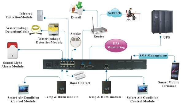 Integrated UPS/Environment Monitoring System for Small Data Center Solution