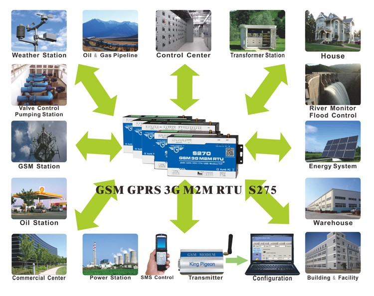 GPRS Controller For distributed power grid dynamic remote control monitoring system S270