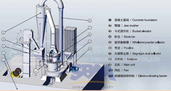Meet Grinding Plant : Small cement plant grinding mill equipment coal pulverizer