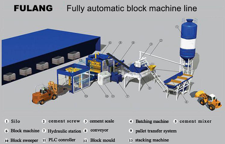 Cement Block Plant Machines : Building construction tools and equipment qtf