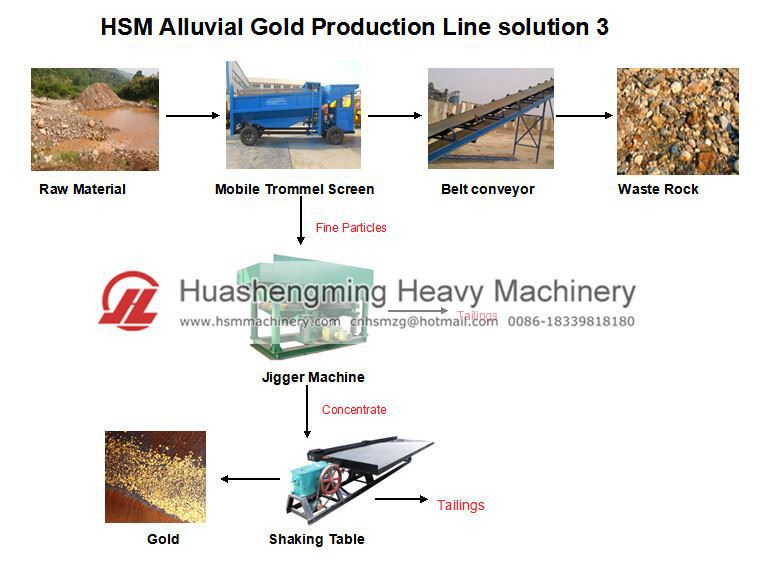 HSM ISO CE Portable Mobile Placer Gold Washing Trommel Plant Equipment
