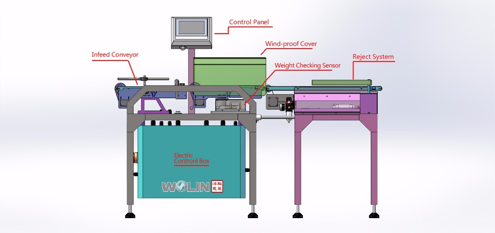 High speed original know-how dynamic online checkweigher weight divider food, plastic bags, crates, bottle, carton, toy etc