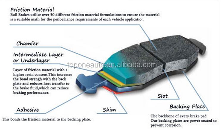 Brake Pad Material Types : Truck brake lining wva asbestos free