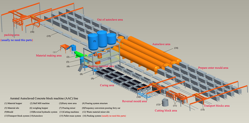 Excellent AAC Block/Panel Machine system supplies, full automatic AAC Brick Production Line