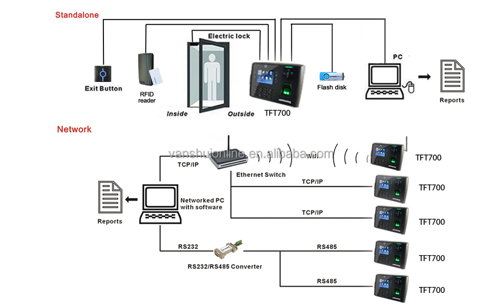 Uex also Access Control System 350kgs 800Lbs Aluminium 1991213140 additionally Mattamy Homes Floor Plans moreover Set Casti Cu Microfon Pentru Statii Radio INTEK KME 614 Pg ft 2777 together with Gemini Home Alarm System Manual. on wifi door lock