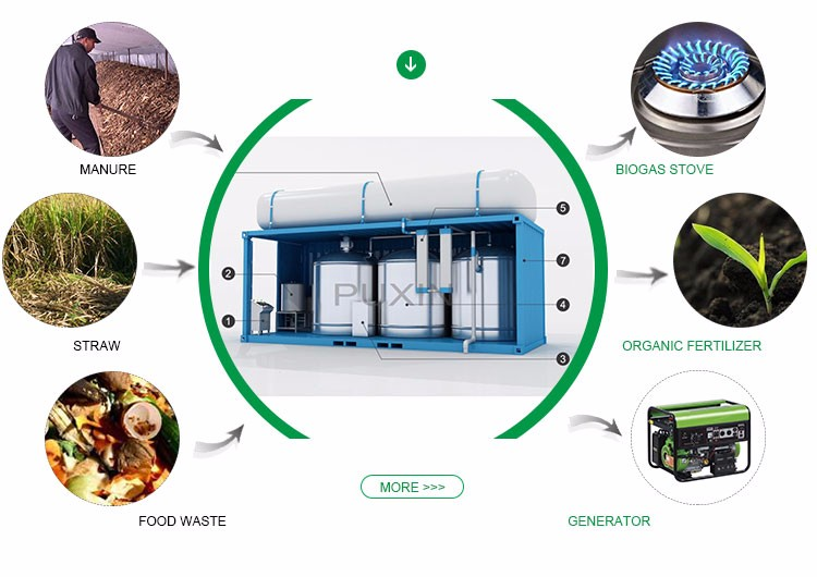 newly designed biogas anaerobic digestion from kitchen waste