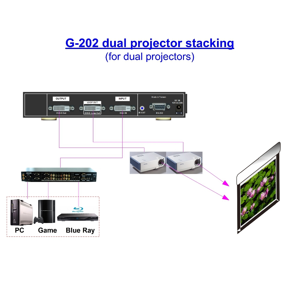 GeoBox image stacking video processor with video switcher function