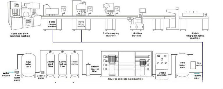 bottled purified drinking water production line/ mineral water bottling plant