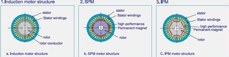Top design 15kw 3 phase permanent magnet synchronous motor for Permanent magnet synchronous motor