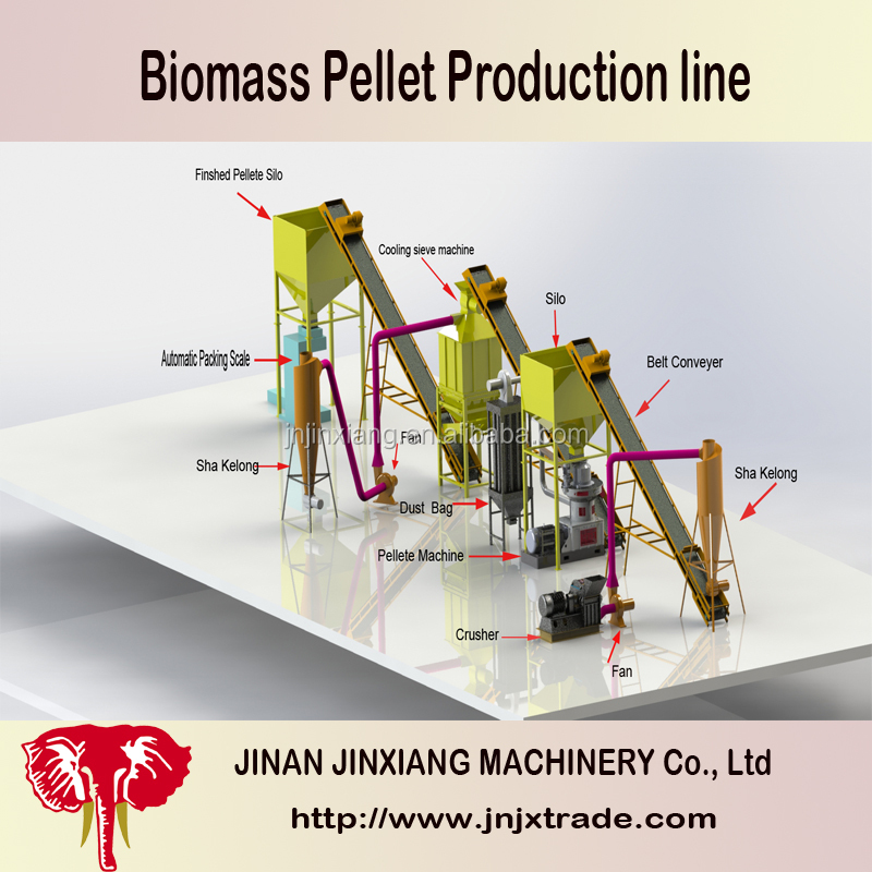 wood pellet din with production line