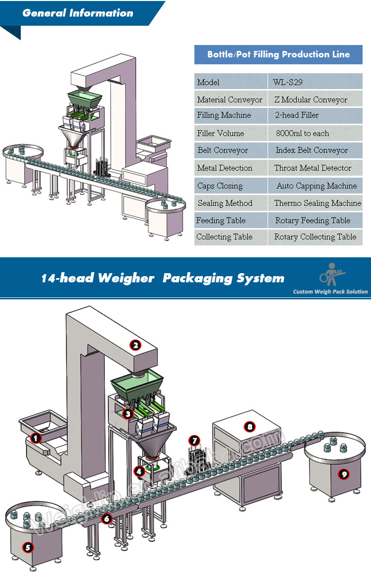 Automatic packaging production line with filling machine metal detector capping sealing machine for bottles pots cans,