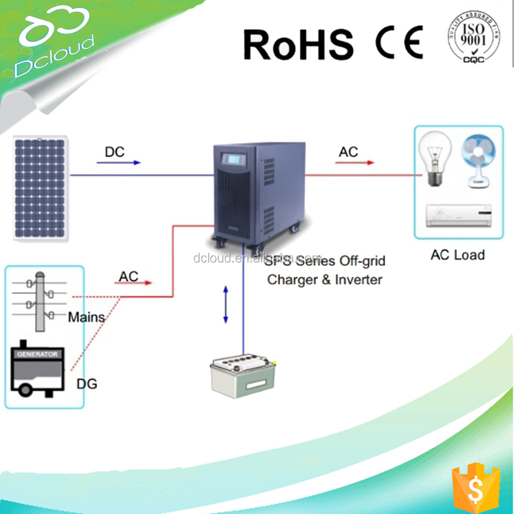 3000W solar generator for home