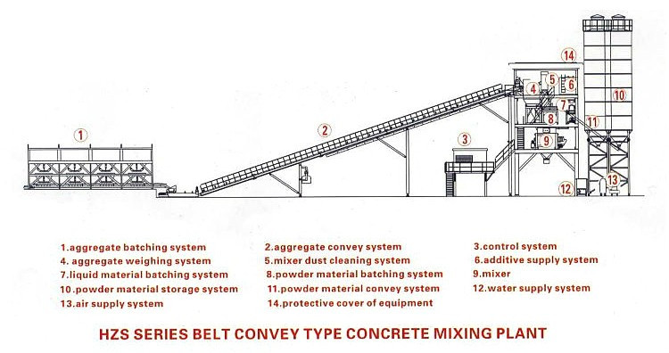 High demend products henan machinery belt conveyor type concrete batch plant