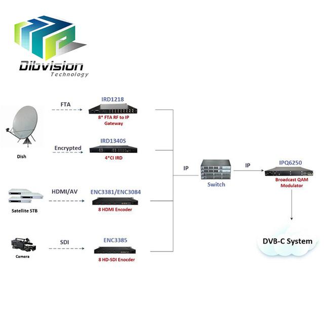 All in one solution DVB C headend system integrating hd mi encoder dvb-s2 to ip gateway IP QAM Modulator