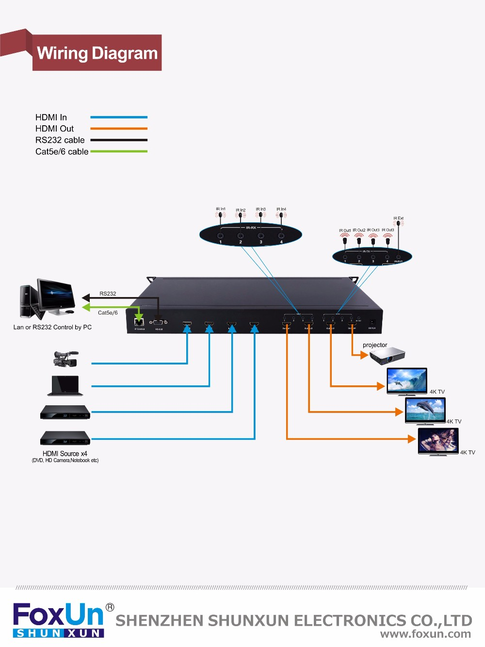 2.0 version HDMI Matrix 4 to 4 support 4Kx2K @60Hz YUV 4:4:4, HDCP 2.2 in/out, 18 Gbps data rate, 3D, IR, RS232