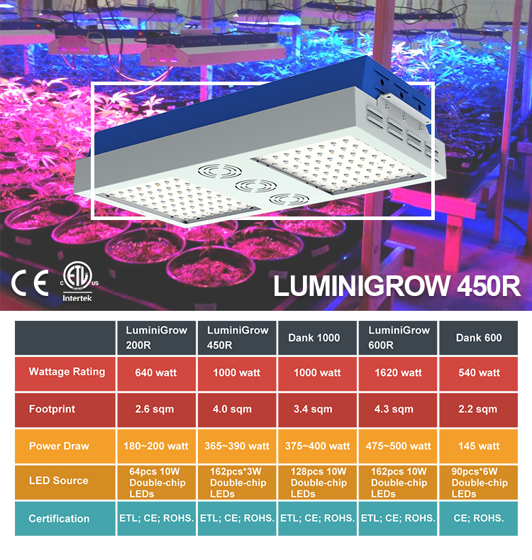 LED Grow Light Full Spectrum 162PCS*3W Double Chips LED