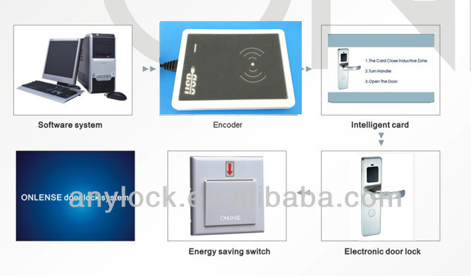 Electronic card access RFID door hotel locks manufacturer since 2001