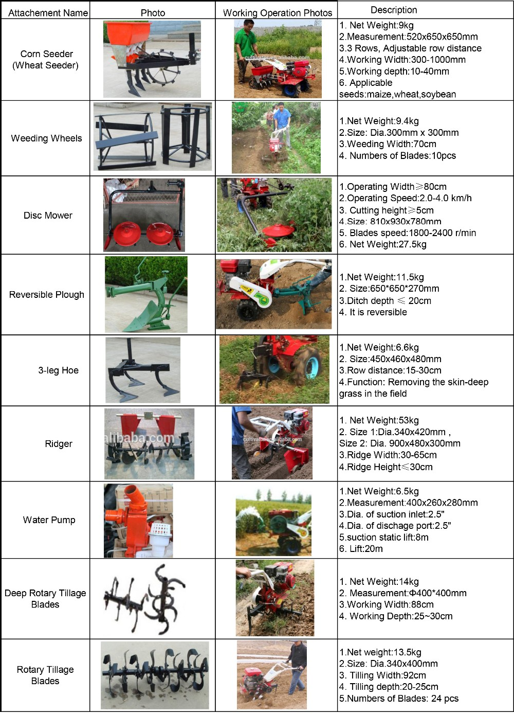 New farm tools and equipment and their uses in philippines for Different tools and equipment in horticulture