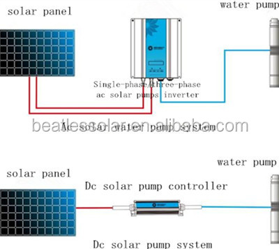 For Irrigation Solar Water Pump Home Depot