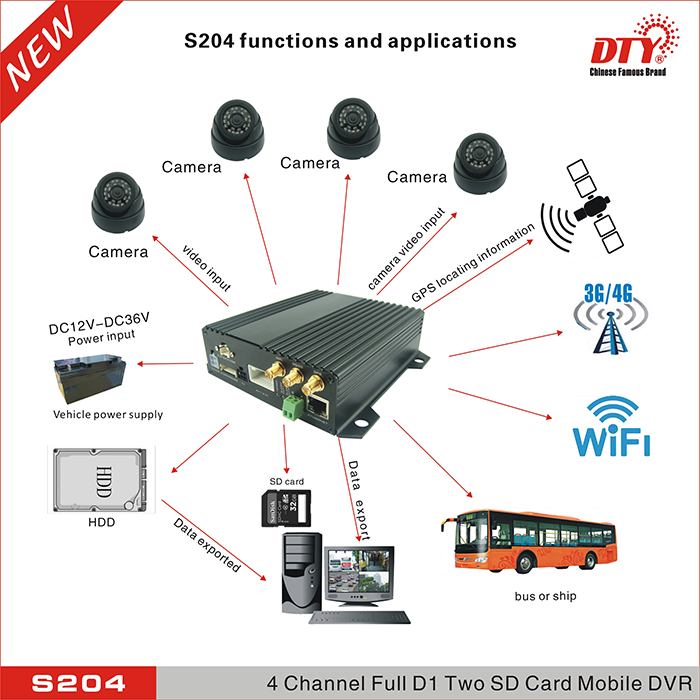 CE FCC RoHS full d1 h.264 real time vehicle mdvr dual 128gb sd card car dvr 4ch 3g 4g gps wifi mobile dvr,S204 series