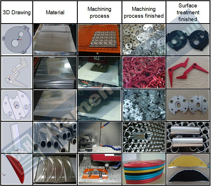 High Quality Cheapest Customized CNC Machined Aluminum Turning Parts