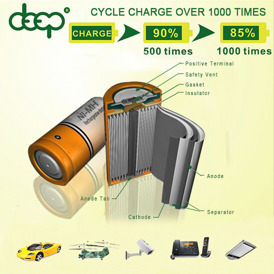 Eco-friendly ni-mh battery 4.8v 550mah for cordless drill phone solar outdoor ligting