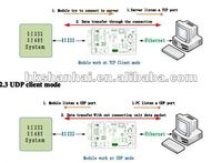 RS232 RS485 serial to TCP/IP ethernet server module converter ( ethernet to RS232 modue) COM to Ethernet