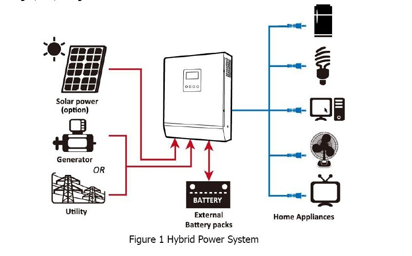 hot new selling high frequency solar inverter off grid