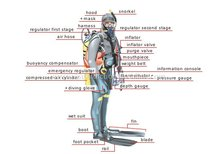 BUOYANCY COMPENSATORS, REGULATORS, UNDERWATER COMPUTER,PRECISION DIVING, DIVING JACKETS, UNDERWATER HELMETS, MASKS, SUITS, FINS
