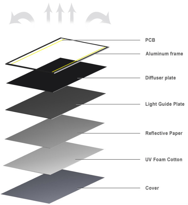 Structure of LED panel.jpg