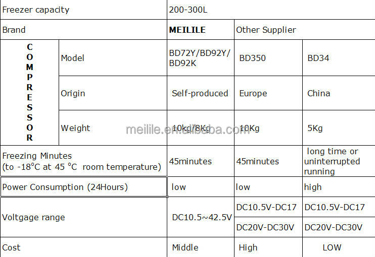 Meilile BD-245 DC&Solar Chest Freezer