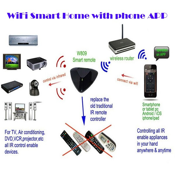 multifunctional wifi home automation for villa/house(WIFI)/control swich for appliances via smartphone