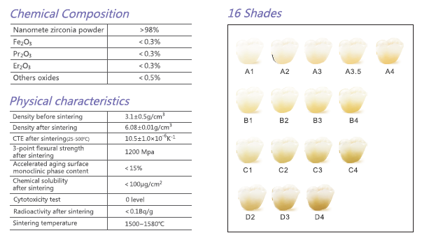 Dental Blanks Zirconium Oxide Ceramic Low Radioactivity