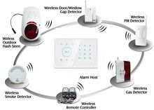 Home,house,power station, transportation, oil, coal, railway Usage GSM Alarm Smart Home Wireless GSM Alarm System