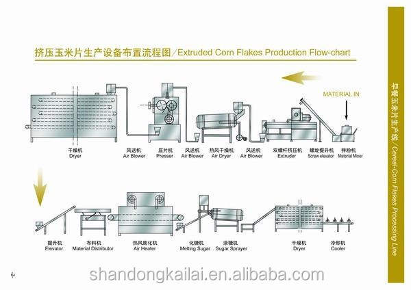 CE 2015 hot sell automatical breakfast corn flakes cereals manufacturers corn flakes production line