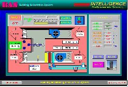 Intelligence Virtual Graphic Control