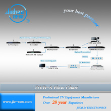 JXDH DVB-S2/S Mpeg-2 TV Net System Solution