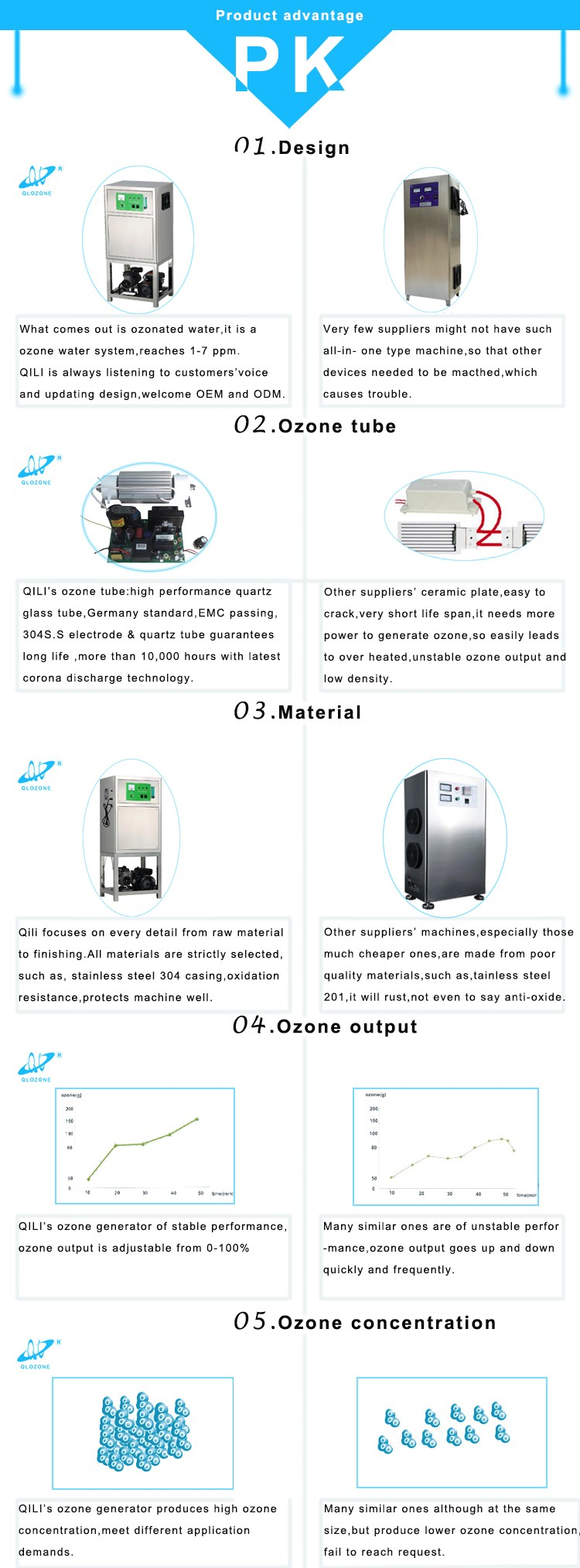 10G/H 20G/H 30G/H Industrial alkaline water treatment Ozone Machine with mixing pump